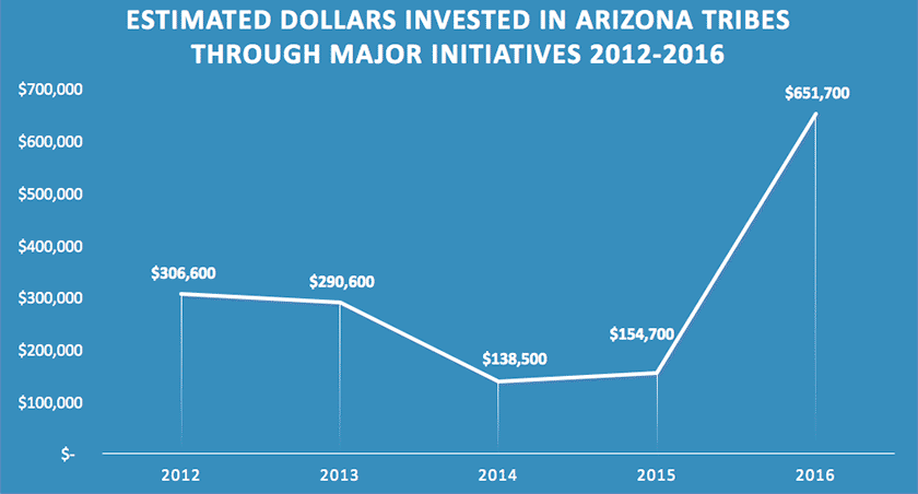Chart of Serving Arizona Tribes data from 2012 - 2016