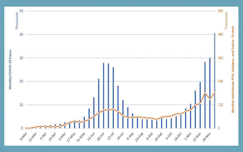 Graph of COVID activity