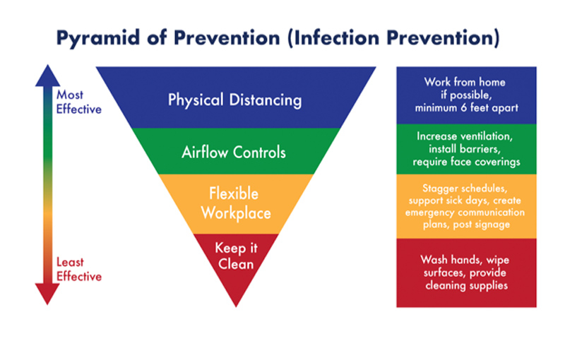 Pyramid of Prevention graphic