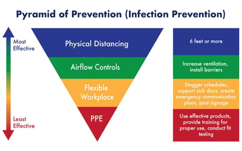 Pyramid of Prevention